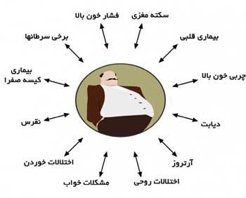 جلوگیری از چاقی | جلوگیری از چاقی شکمی
